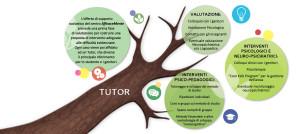 albero per sito2